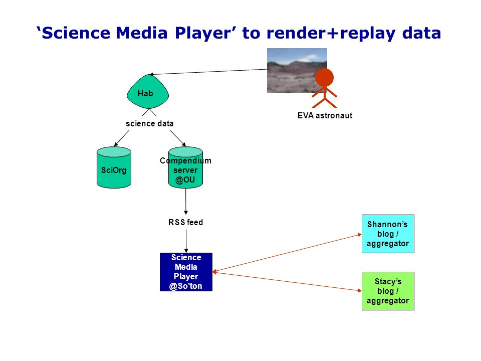 SciOrg Compendium server @OU Hab science data Science Media Player to render+replay data EVA astronaut Shannons blog / aggregator Stacys blog / aggregator RSS feed Science Media Player @Soton