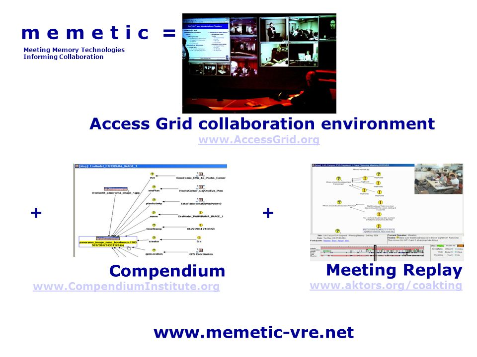 m e m e t i c = Access Grid collaboration environment www.AccessGrid.org www.AccessGrid.org Compendium www.CompendiumInstitute.org www.CompendiumInstitute.org Meeting Replay www.aktors.org/coakting www.aktors.org/coakting www.memetic-vre.net + + Meeting Memory Technologies Informing Collaboration