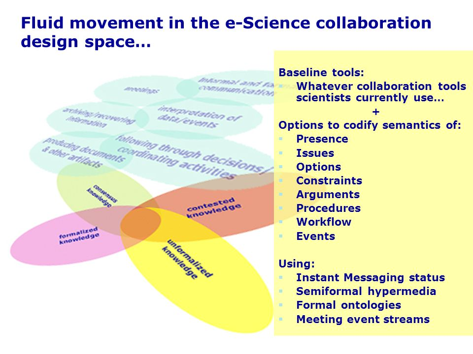 Fluid movement in the e-Science collaboration design space… Baseline tools: Whatever collaboration tools scientists currently use… + Options to codify semantics of: Presence Issues Options Constraints Arguments Procedures Workflow Events Using: Instant Messaging status Semiformal hypermedia Formal ontologies Meeting event streams