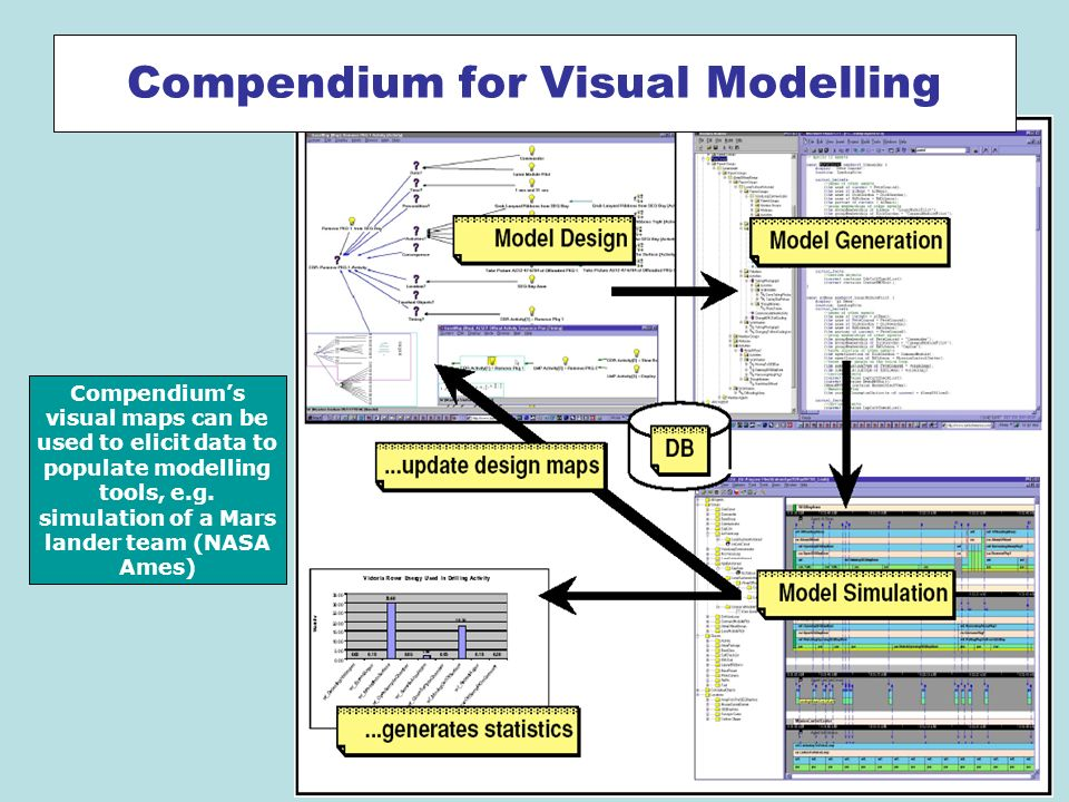 Compendiums visual maps can be used to elicit data to populate modelling tools, e.g.