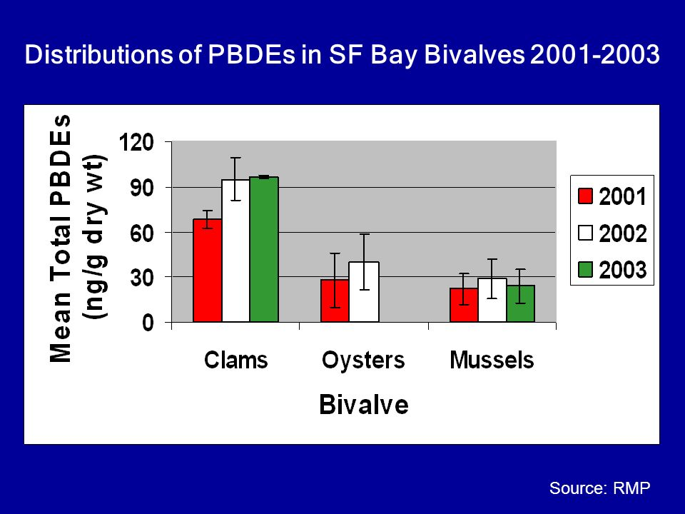 Distributions of PBDEs in SF Bay Bivalves 2001-2003 Source: RMP