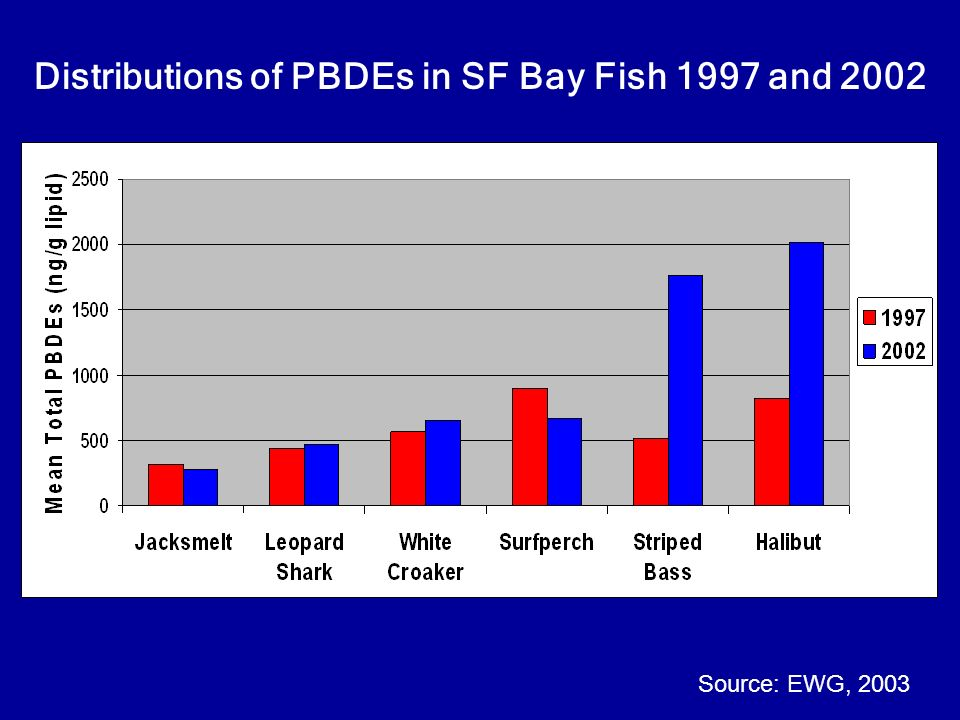 Distributions of PBDEs in SF Bay Fish 1997 and 2002 Source: EWG, 2003