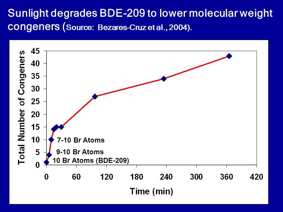 Sunlight degrades BDE-209 to lower molecular weight congeners ( Source: Bezares-Cruz et al., 2004).
