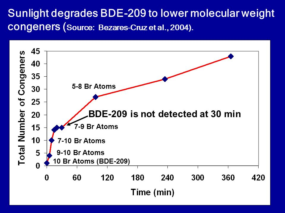 Sunlight degrades BDE-209 to lower molecular weight congeners ( Source: Bezares-Cruz et al., 2004). BDE-209 is not detected at 30 min 5-8 Br Atoms 7-9