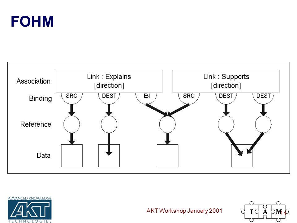 AKT Workshop January 2001 14 FOHM
