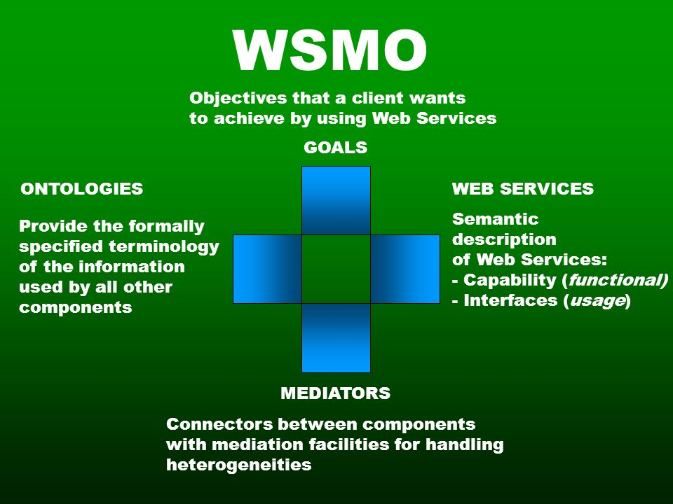 Objectives that a client wants to achieve by using Web Services Semantic description of Web Services: - Capability (functional) - Interfaces (usage) Provide the formally specified terminology of the information used by all other components Connectors between components with mediation facilities for handling heterogeneities WSMO MEDIATORS GOALS WEB SERVICESONTOLOGIES