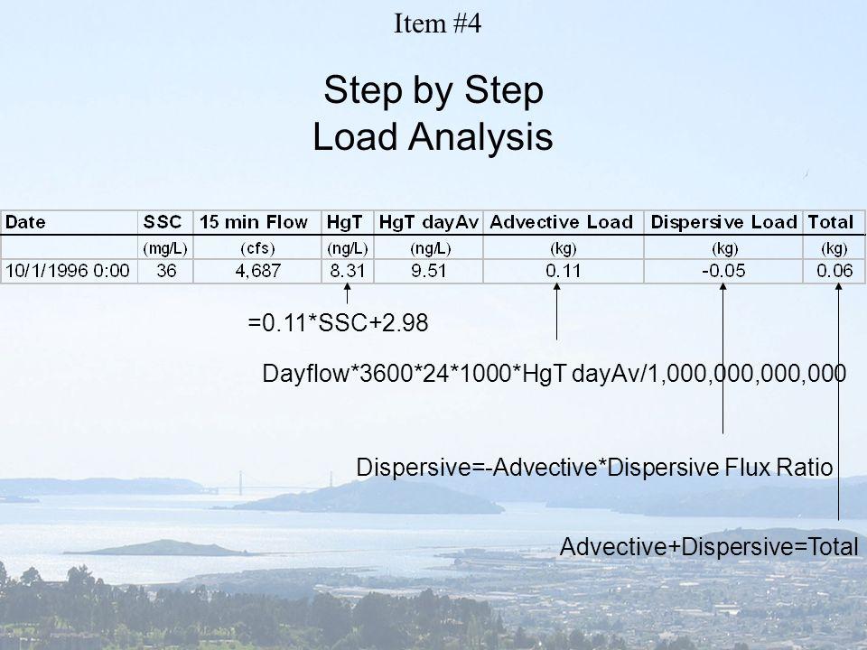 Step by Step Load Analysis =0.11*SSC+2.98 Dayflow*3600*24*1000*HgT dayAv/1,000,000,000,000 Dispersive=-Advective*Dispersive Flux Ratio Advective+Dispe