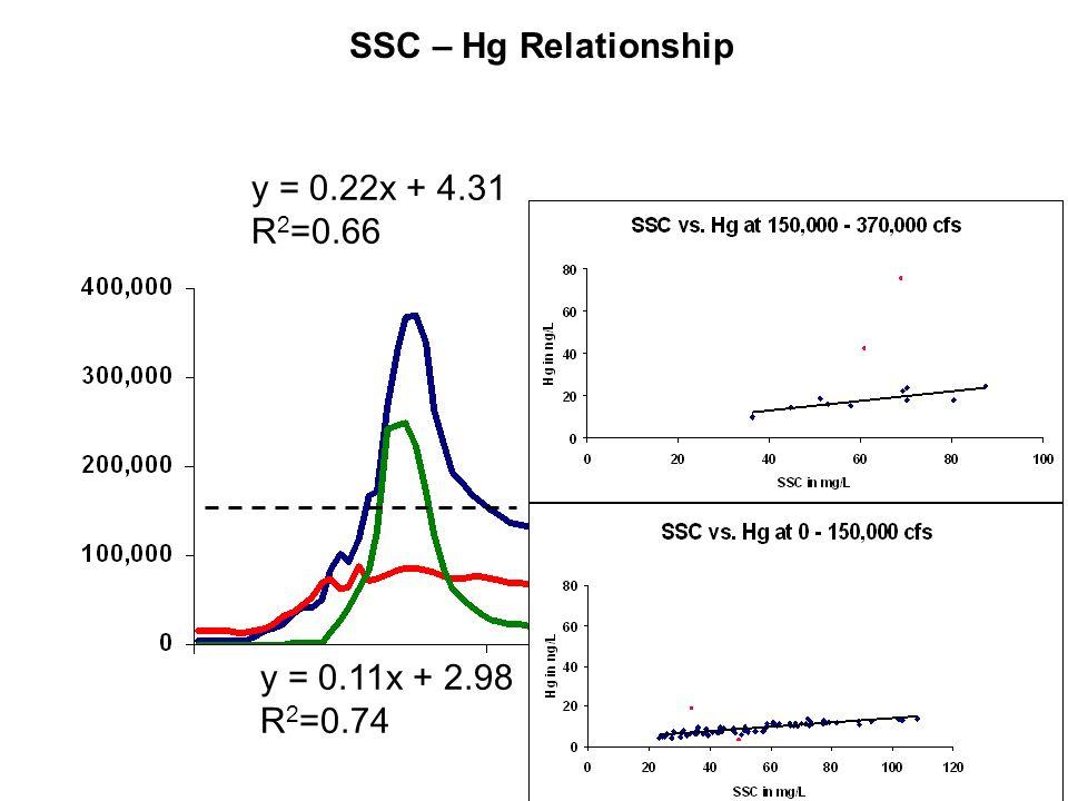 SSC – Hg Relationship y = 0.11x + 2.98 R 2 =0.74 y = 0.22x + 4.31 R 2 =0.66