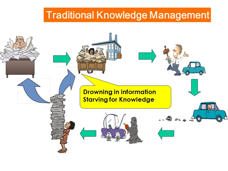 Traditional Knowledge Management Drowning in information Starving for Knowledge