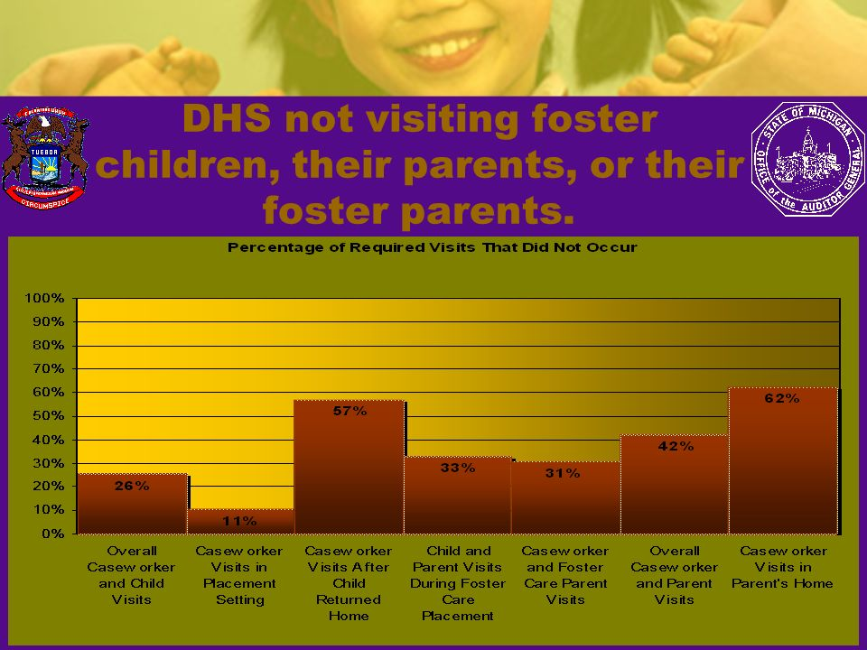 DHS not visiting foster children, their parents, or their foster parents.