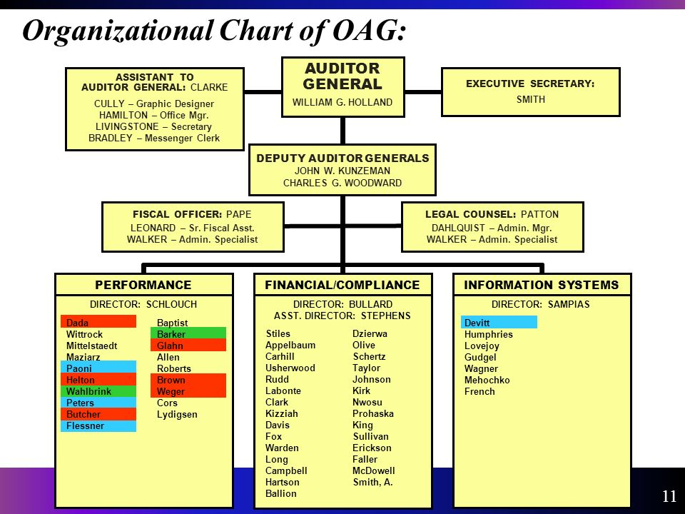 Organizational Chart of OAG: 11 ASSISTANT TO AUDITOR GENERAL: CLARKE CULLY – Graphic Designer HAMILTON – Office Mgr.