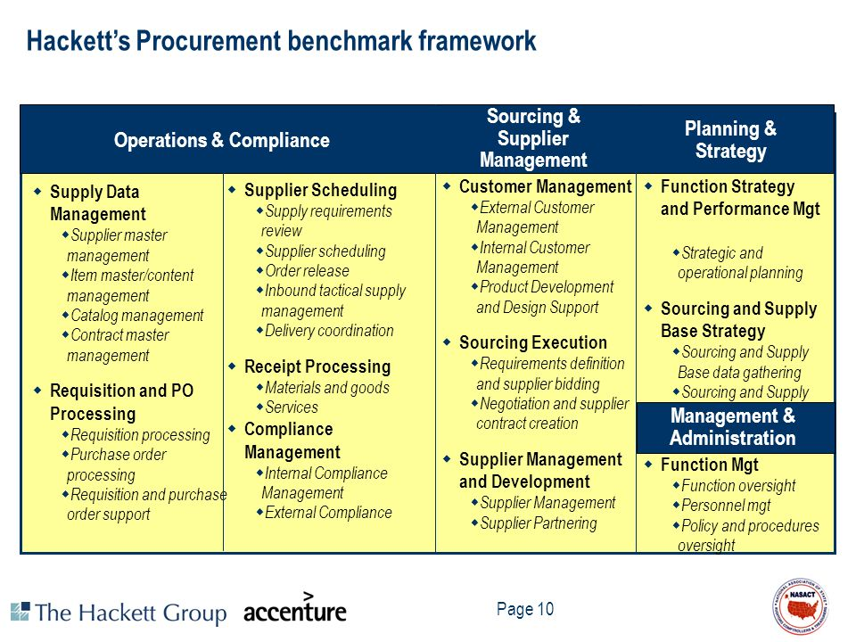 Page 10 Operations & Compliance Sourcing & Supplier Management Planning & Strategy Hacketts Procurement benchmark framework Supply Data Management Sup