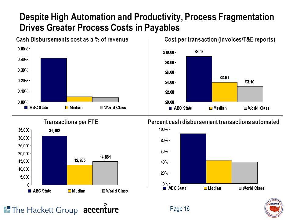 Page 16 Cash Disbursements cost as a % of revenue Transactions per FTE Cost per transaction (invoices/T&E reports) Percent cash disbursement transacti