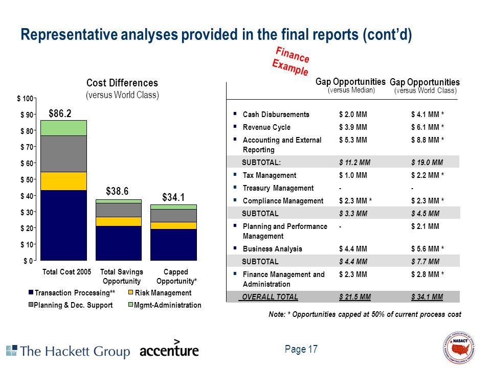 Page 17 Representative analyses provided in the final reports (contd) Transaction Processing**Risk Management Planning & Dec. SupportMgmt-Administrati