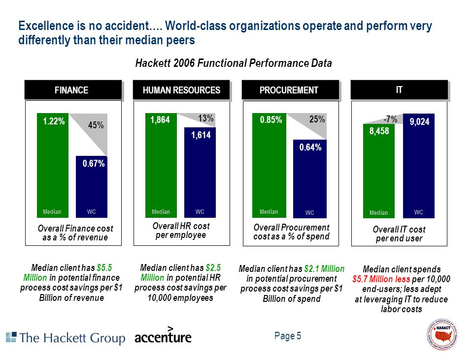 Page 5 Excellence is no accident…. World-class organizations operate and perform very differently than their median peers Hackett 2006 Functional Perf