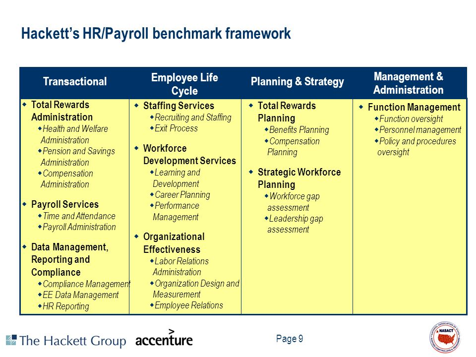 Page 9 Transactional Employee Life Cycle Planning & Strategy Hacketts HR/Payroll benchmark framework Total Rewards Administration Health and Welfare A