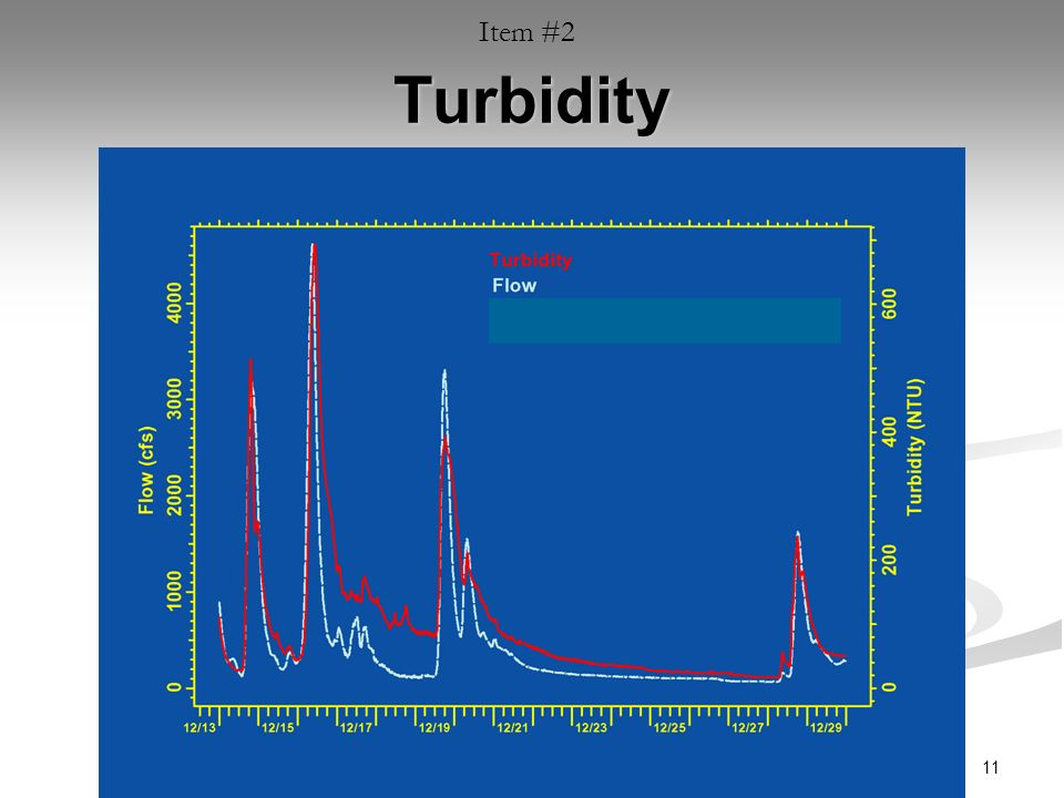 11 Turbidity Item #2