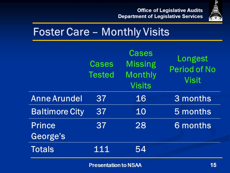 Office of Legislative Audits Department of Legislative Services 15Presentation to NSAA Foster Care – Monthly Visits Cases Tested Cases Missing Monthly