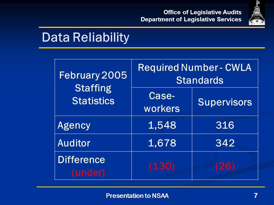 Office of Legislative Audits Department of Legislative Services 7Presentation to NSAA Data Reliability February 2005 Staffing Statistics Required Number - CWLA Standards Case- workers Supervisors Agency1,548316 Auditor1,678342 Difference (under) (130)(26)