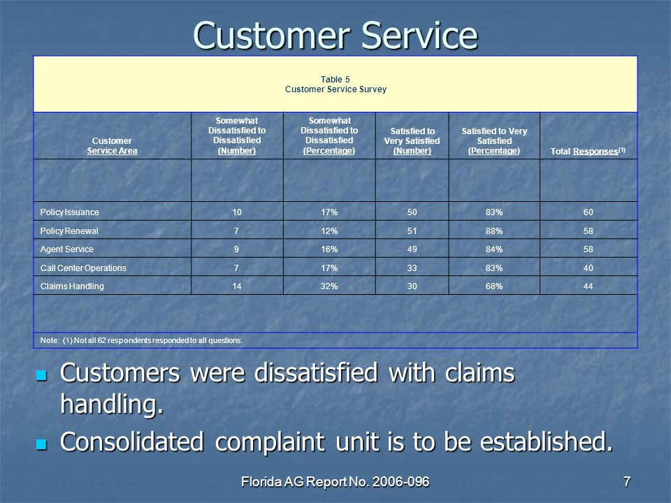 Florida AG Report No. 2006-0967 Customer Service Customers were dissatisfied with claims handling.