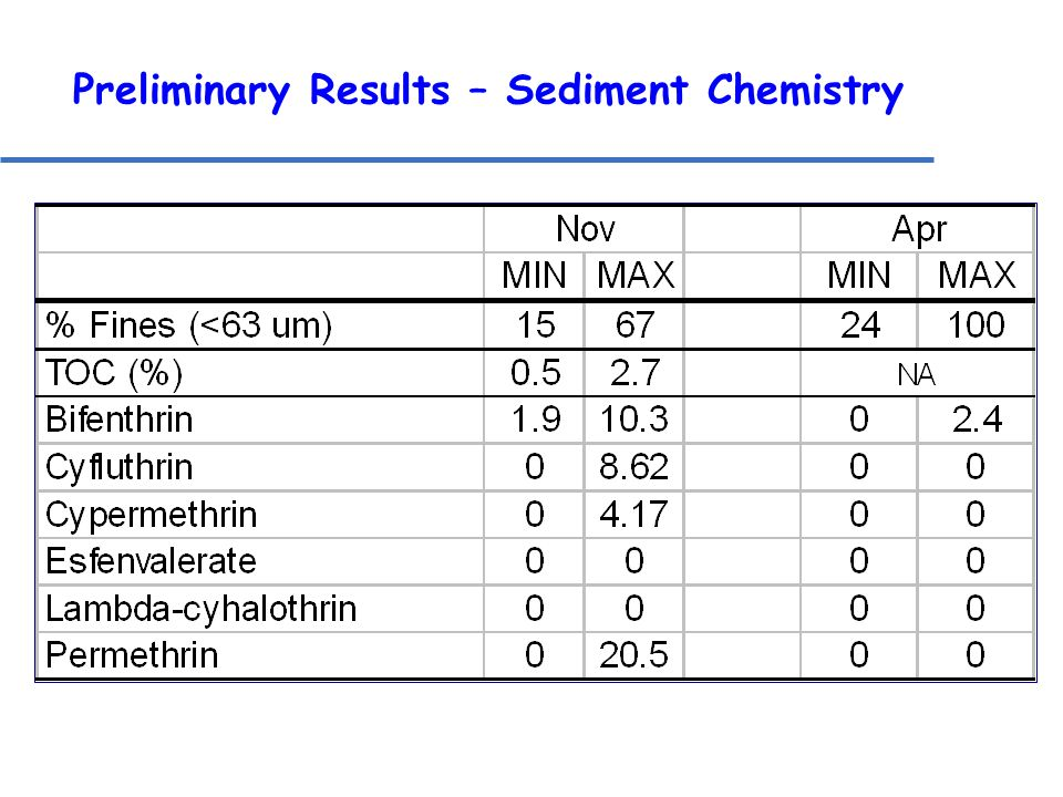 Preliminary Results – Sediment Chemistry