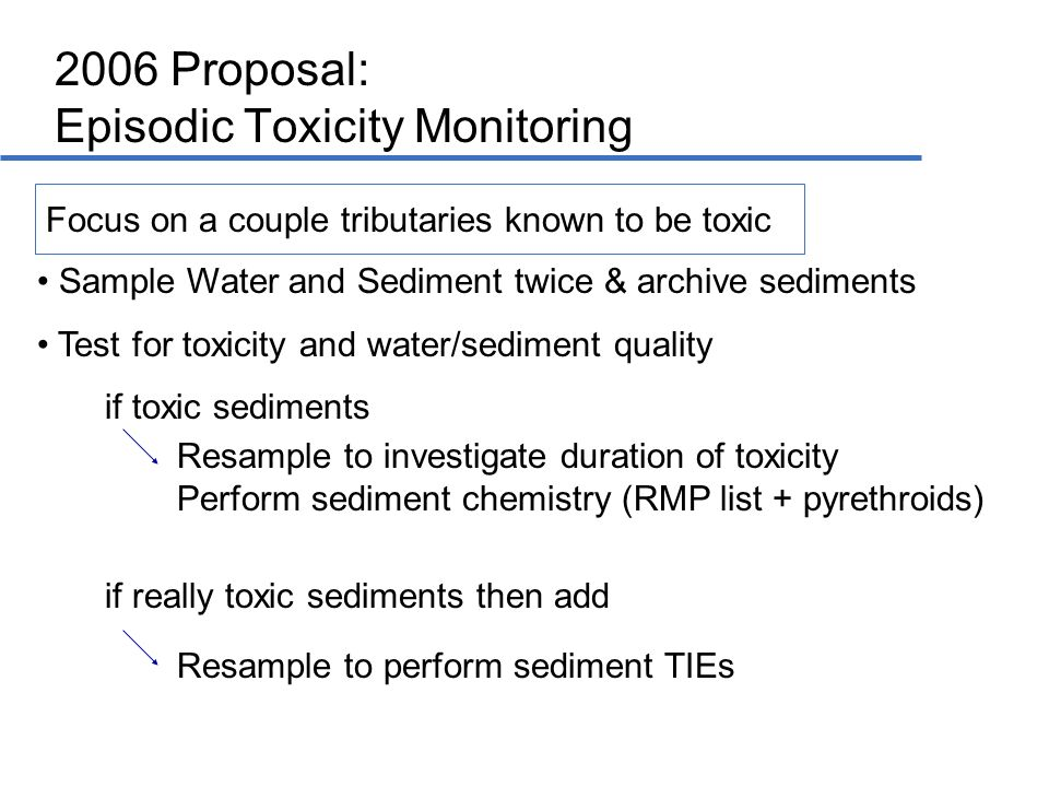Sample Water and Sediment twice & archive sediments Test for toxicity and water/sediment quality if toxic sediments if really toxic sediments then add Resample to investigate duration of toxicity Perform sediment chemistry (RMP list + pyrethroids) Resample to perform sediment TIEs 2006 Proposal: Episodic Toxicity Monitoring Focus on a couple tributaries known to be toxic