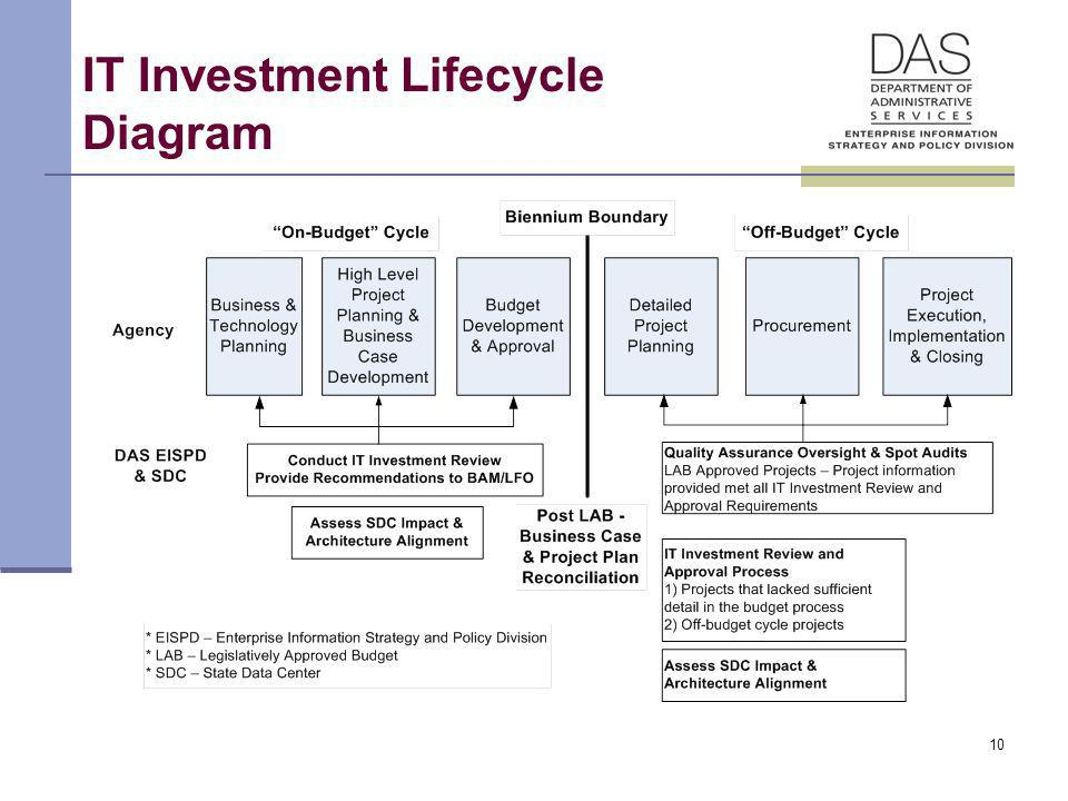 10 IT Investment Lifecycle Diagram