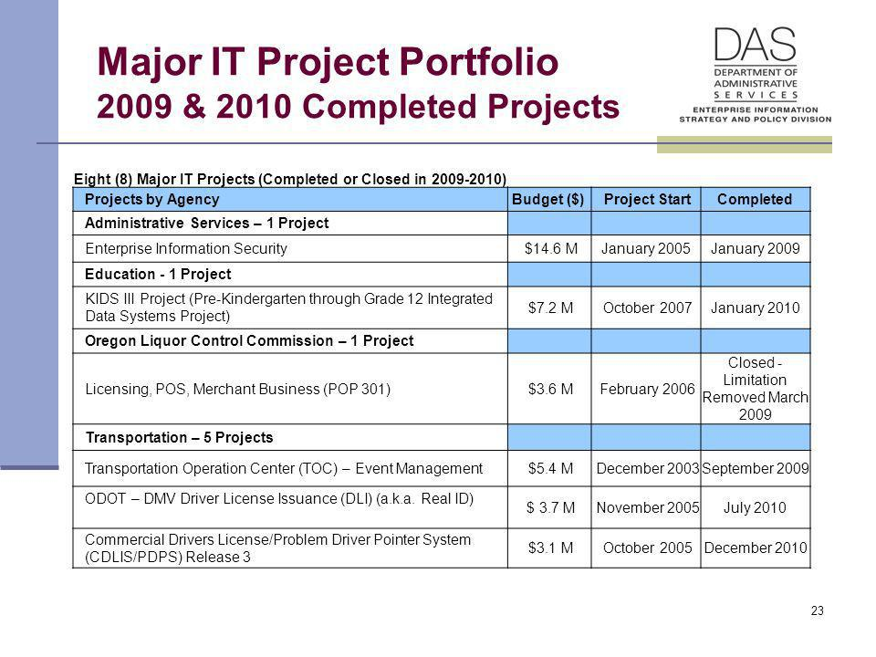 23 Major IT Project Portfolio 2009 & 2010 Completed Projects Eight (8) Major IT Projects (Completed or Closed in 2009-2010) Projects by Agency Budget