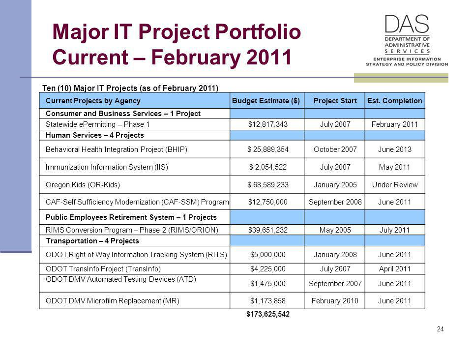 24 Major IT Project Portfolio Current – February 2011 Ten (10) Major IT Projects (as of February 2011) Current Projects by Agency Budget Estimate ($)