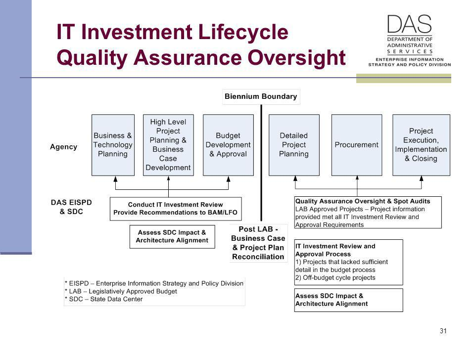 31 IT Investment Lifecycle Quality Assurance Oversight