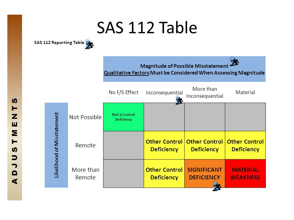 SAS 112 Table SAS 112 Reporting Table Magnitude of Possible Misstatement Qualitative Factors Must be Considered When Assessing Magnitude No F/S Effect