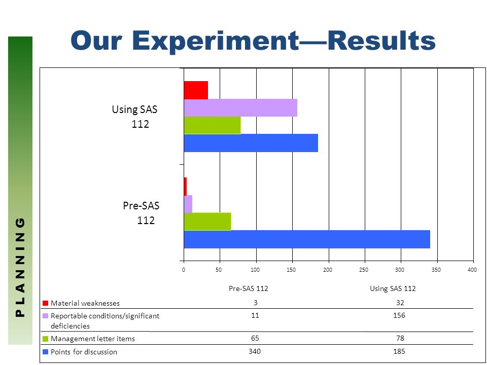 4 Our ExperimentResults 050100150200250300350400 Pre-SAS 112 Using SAS 112 Material weaknesses 332 Reportable conditions/significant deficiencies 1115