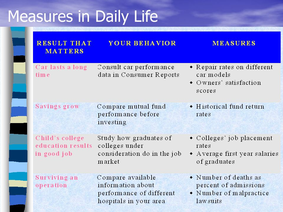 WHAT…… Basics of a Performance Measure? WHAT…… Basics of a Performance Measure?
