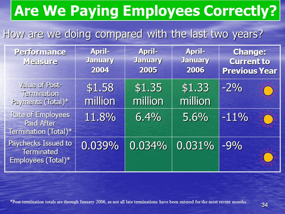 33 How are we doing compared with the last two years? Performance Measure April- January 2004 2005 2006 Change: Current to Previous Year Employees Pai