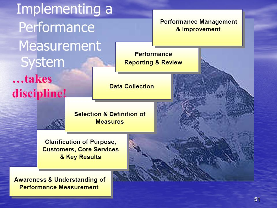 50 Performance Measurement – Case Study WHAT DID WE LEARN?