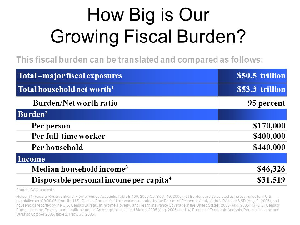 How Big is Our Growing Fiscal Burden? Total –major fiscal exposures$50.5 trillion Total household net worth 1 $53.3 trillion Burden/Net worth ratio95