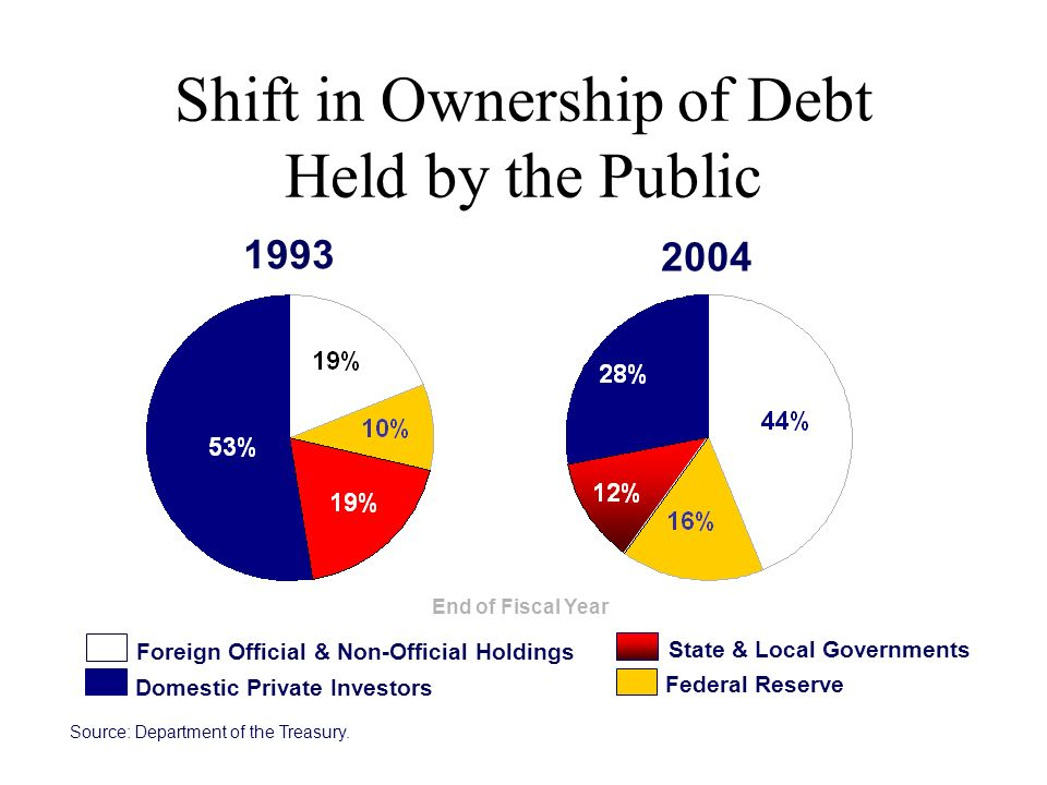 Shift in Ownership of Debt Held by the Public 1993 2004 Foreign Official & Non-Official Holdings Federal Reserve Domestic Private Investors State & Local Governments Source: Department of the Treasury.