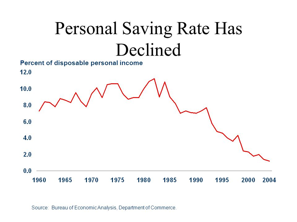 Personal Saving Rate Has Declined Source: Bureau of Economic Analysis, Department of Commerce. Percent of disposable personal income