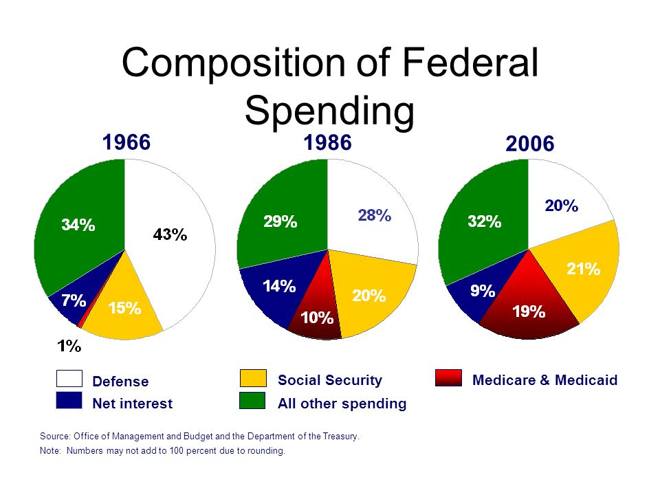 Composition of Federal Spending 1966 1986 2006 Defense Social Security Net interest Medicare & Medicaid All other spending Source: Office of Management and Budget and the Department of the Treasury.