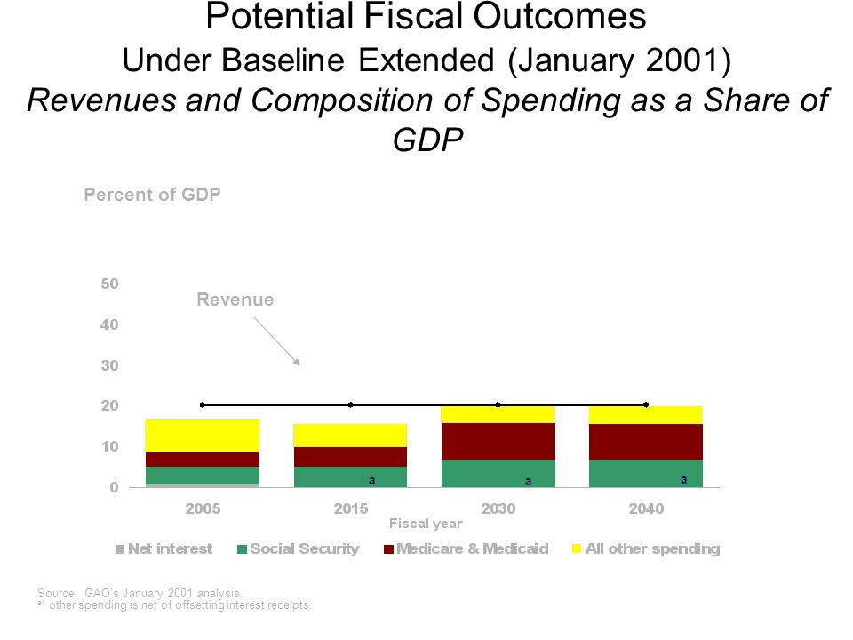 Potential Fiscal Outcomes Under Baseline Extended (January 2001) Revenues and Composition of Spending as a Share of GDP Revenue Source: GAOs January 2