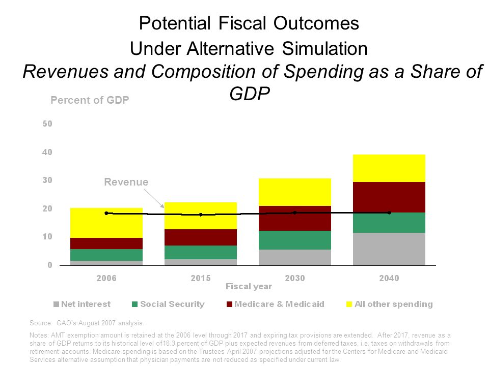 Potential Fiscal Outcomes Under Alternative Simulation Revenues and Composition of Spending as a Share of GDP Revenue Source: GAOs August 2007 analysi