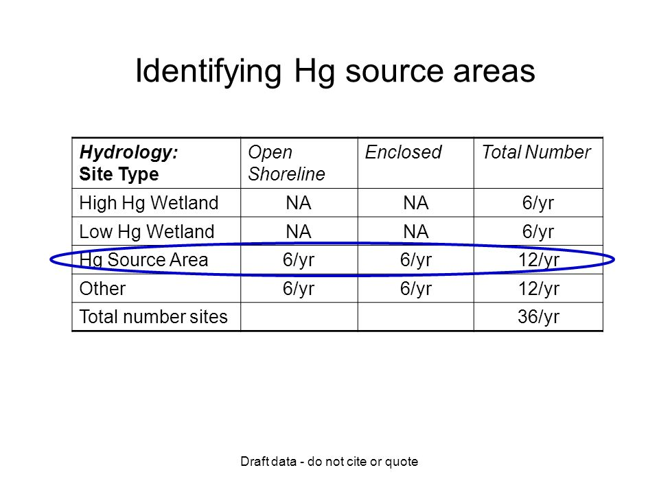 Draft data - do not cite or quote Identifying Hg source areas Hydrology: Site Type Open Shoreline EnclosedTotal Number High Hg WetlandNA 6/yr Low Hg WetlandNA 6/yr Hg Source Area6/yr 12/yr Other6/yr 12/yr Total number sites36/yr