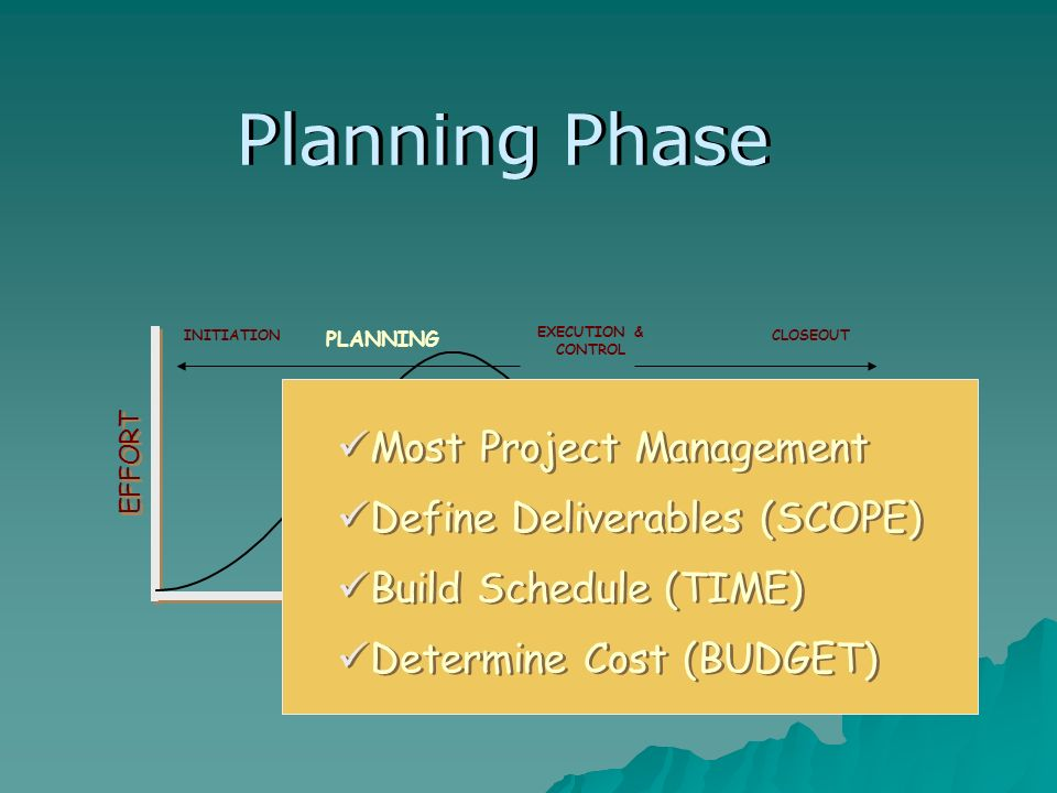 TIME EFFORT PLANNING EXECUTION & CONTROL CLOSEOUTINITIATION Most Project Management Define Deliverables (SCOPE) Build Schedule (TIME) Planning Phase Determine Cost (BUDGET)