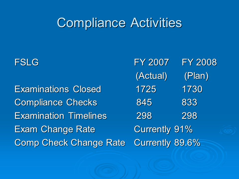 Compliance Activities FSLG FY 2007FY 2008 (Actual) (Plan) (Actual) (Plan) Examinations Closed 17251730 Compliance Checks 845833 Examination Timelines