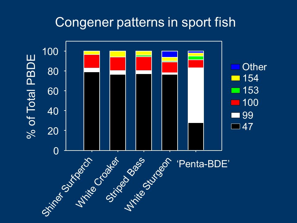 Congener patterns in sport fish Shiner Surfperch White Croaker Striped Bass White Sturgeon Penta-BDE % of Total PBDE Other