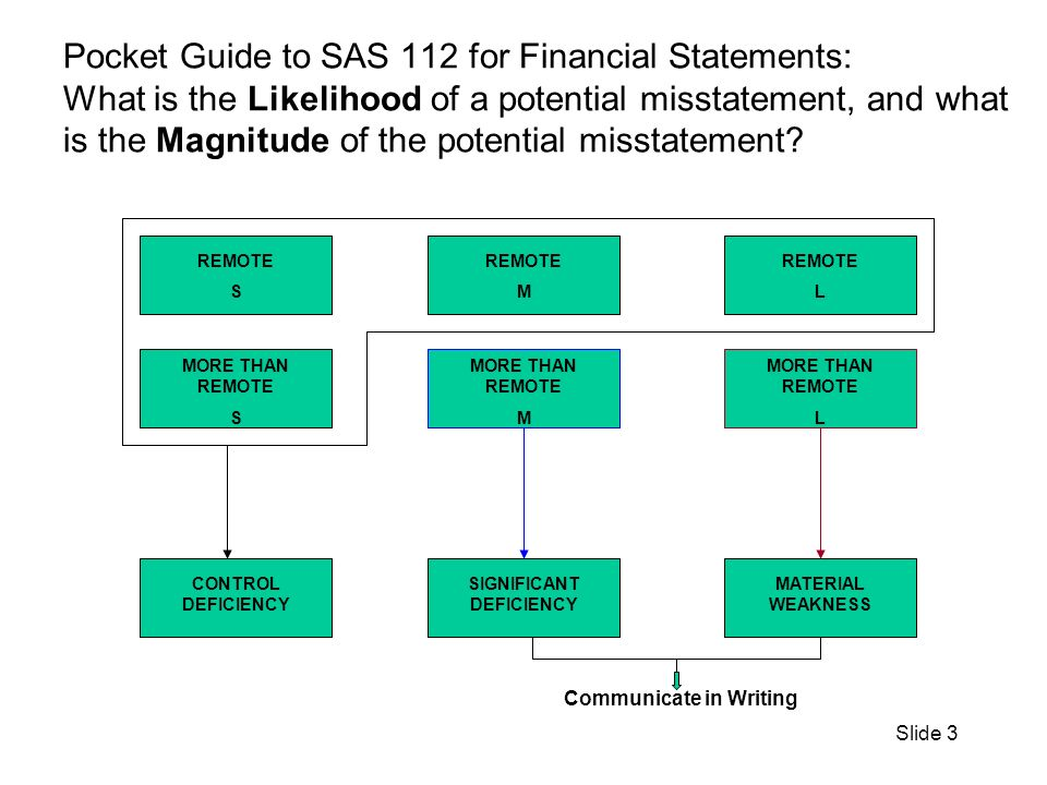 Slide 4 Pocket Guide to SAS 112 for Single Audit (A-133): What is the Likelihood of potential noncompliance with a type of compliance requirement of a federal program, and what is the Magnitude of the potential noncompliance.