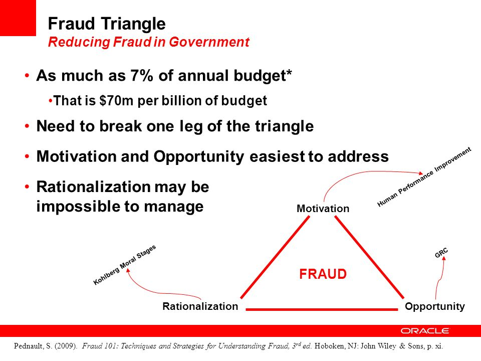 Motivation RationalizationOpportunity Fraud Triangle Reducing Fraud in Government As much as 7% of annual budget* That is $70m per billion of budget Pednault, S.