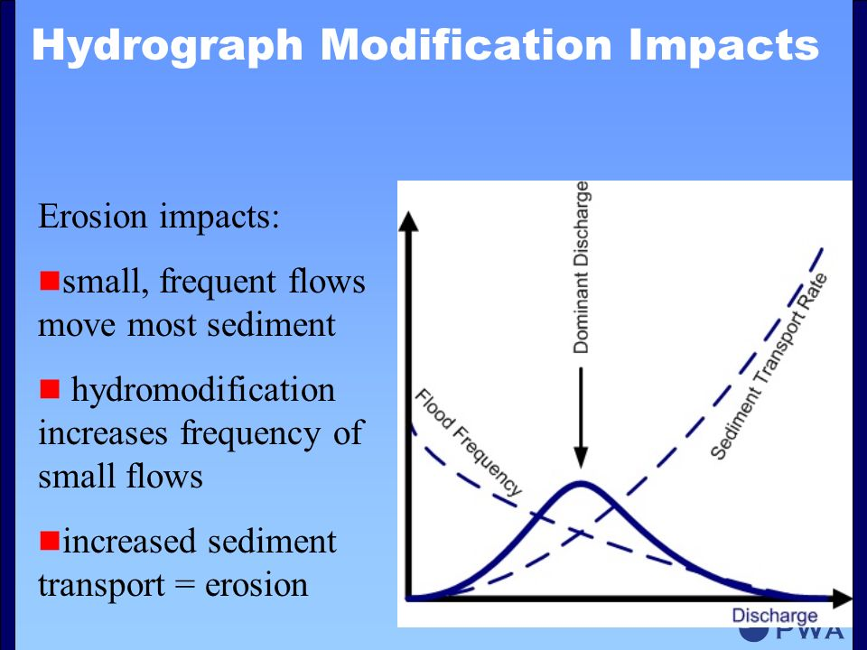 Hydrograph Modification Impacts Erosion impacts: small, frequent flows move most sediment hydromodification increases frequency of small flows increased sediment transport = erosion