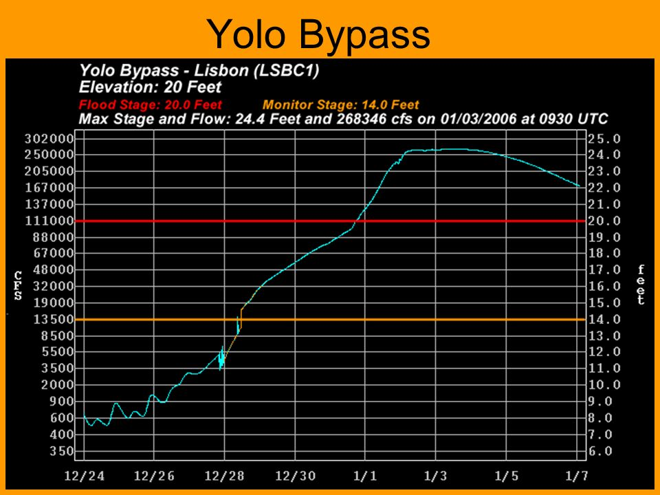 Data from 12/30/2005 through 01/18/2006 · Duration: 19 days Yolo Bypass near Woodland 260,000cfs