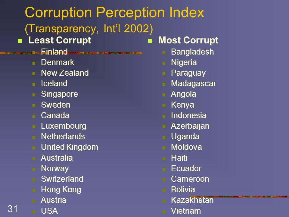 31 Corruption Perception Index (Transparency, Intl 2002) Least Corrupt Finland Denmark New Zealand Iceland Singapore Sweden Canada Luxembourg Netherla